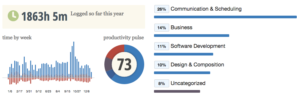 RescueTime_-_Your_Yearly_dashboard