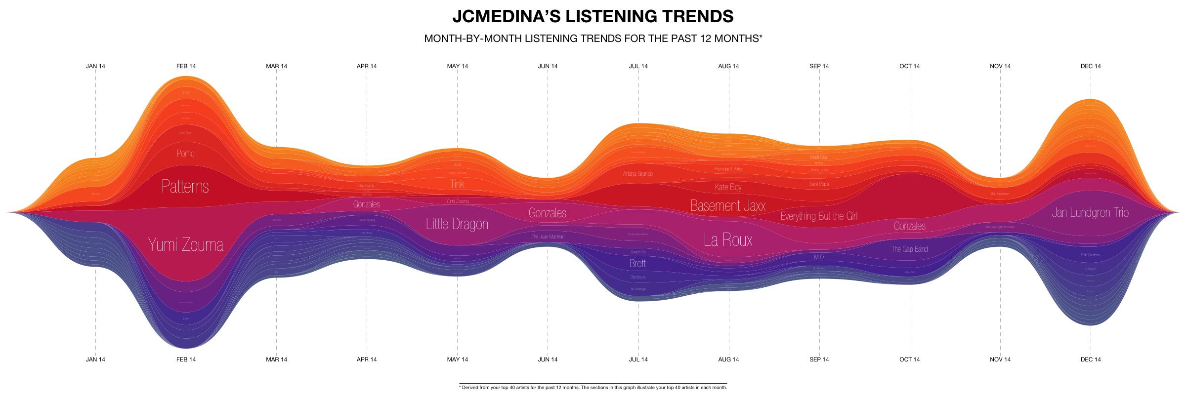 jcmedina_listening_trends__5_